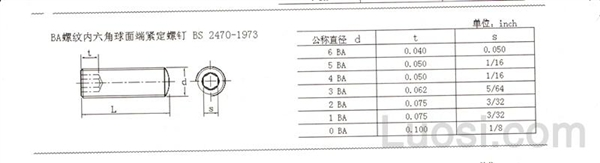 BS  2470-1973 BA螺纹内六角球面端紧定螺钉