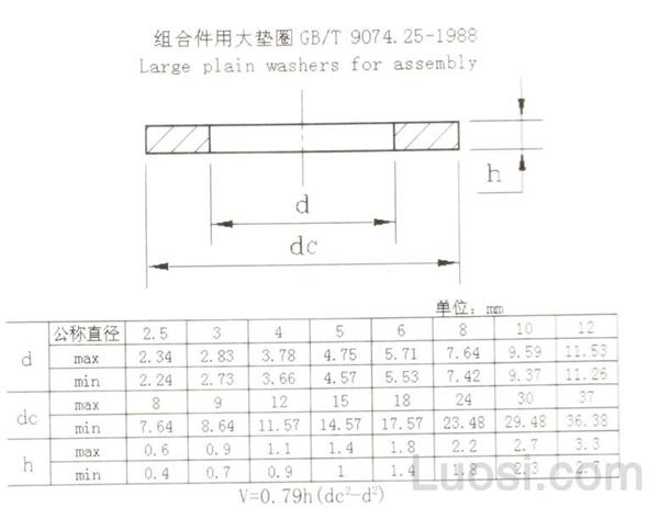 GB /T 9074.25-1988 组合件用大垫圈