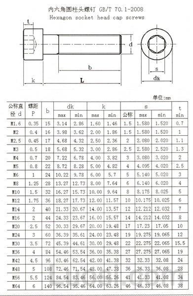 GB /T 70.1-2008 内六角圆柱头螺钉
