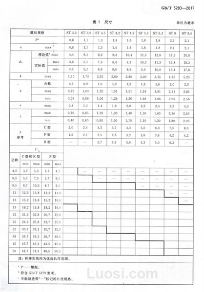 GB/T 5283—2017 开槽沉头自攻螺钉