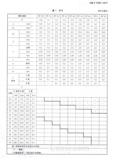 GB/T 5282—2017 开槽盘头自攻大红鹰娱乐