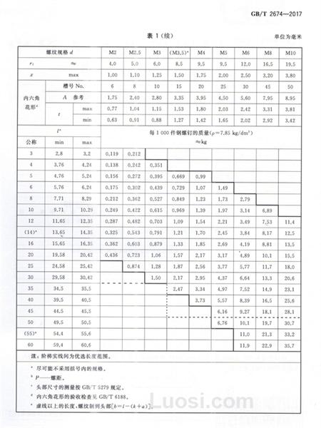 GB/T 2674—2017 内六角花形半沉头螺钉