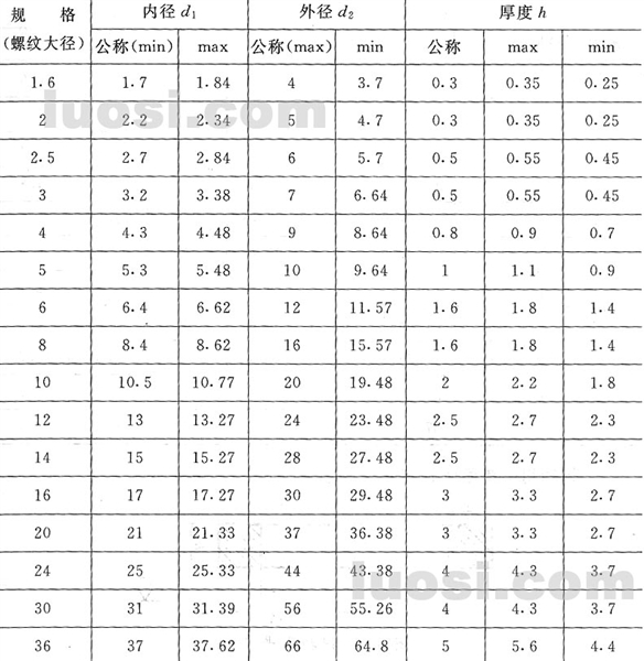 GB/T 97.1-2002 平垫圈 A级