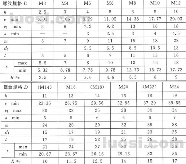 盖型螺母 GB/T 923-88 M2 M3 M4等盖形螺母规格表