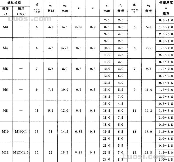 GB/T 17880.3-1999 小沉头铆螺母