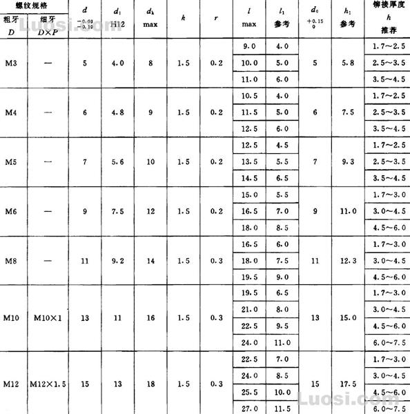 GB/T 17880.2-1999 沉头铆螺母