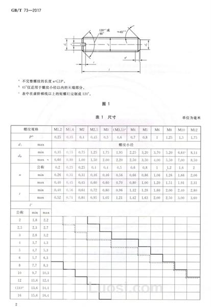 GB/T 73—2017 开槽平端紧定螺钉