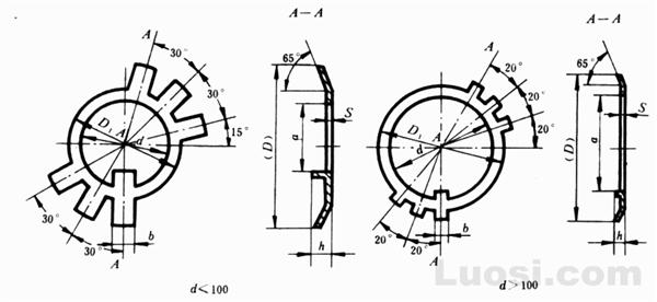 GB/T 858-88 圆螺母用止动垫圈