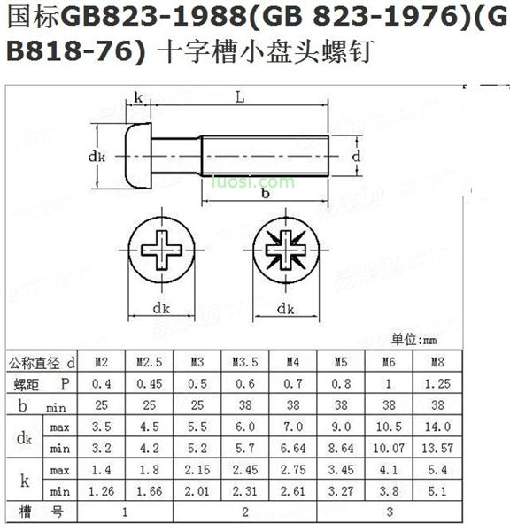 GB 818-76 十字槽小盘头螺钉