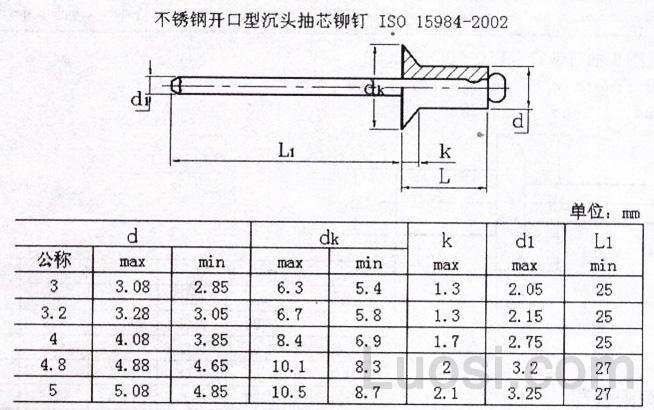 内六角螺钉,外六角螺栓,螺母 ,非六角形螺栓,平弹垫,机螺钉,自攻钉,建筑紧固件,塑料紧固件,铆钉,键,销,机械操作件,磨具磨料,流体,密封 联系人:张 电话:86-021-66031230 传真:86-021-66031250