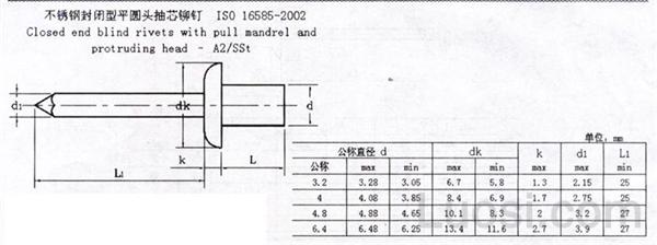 ISO  16585-2002 封闭型盘头抽芯铆钉