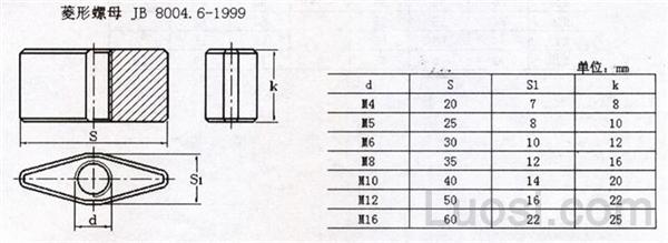 JB /T 8004.6-1999 菱形螺母