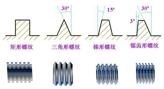 根据其结构特点和用途可分为三大类