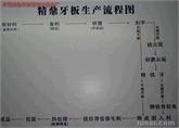 牙板制造流程图