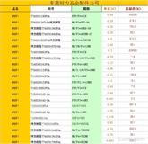 清仓特价螺丝,低至9.9元/KG起 螺丝带热处理电镀工序,不含税