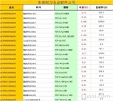 清仓特价螺丝,低至9.9元/KG起 螺丝带热处理电镀工序,不含税 欢迎订购