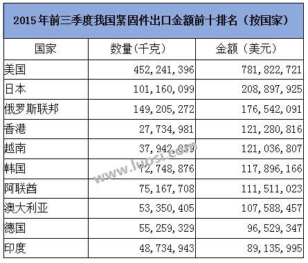 2015年前三季我国紧固件出口金额前十排名(按国家)