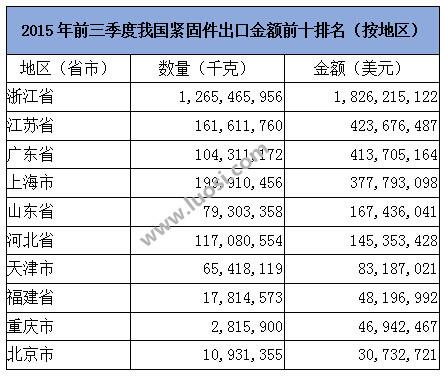 2015年前三季我国紧固件出口金额前十排名(按地区)