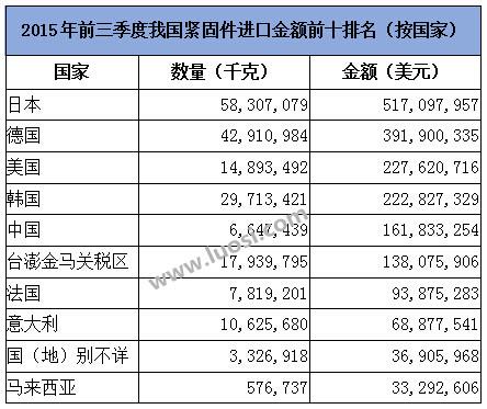 2015年前三季度我国紧固件进口金额前十排名(按国家)