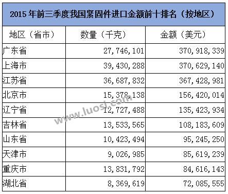 2015年前三季我国紧固件进口金额前十排名(按地区)