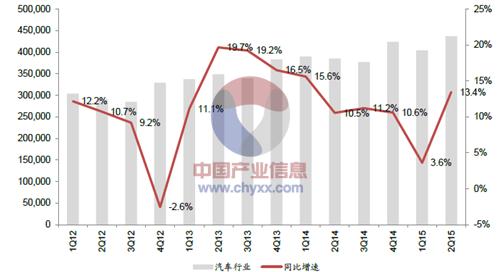 2012年-2015年6月中國汽車季度銷量情況分析圖