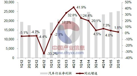 2012年-2015年6月中國汽車及零部件行業凈利潤及增速圖