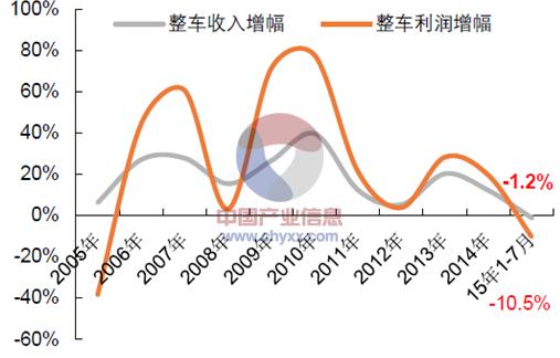2005年-2015年7月中國整車制造業收入、利潤同比增幅變化圖