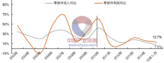 2003年-2015年7月汽車零部件行業收入、利潤同比增幅變化圖