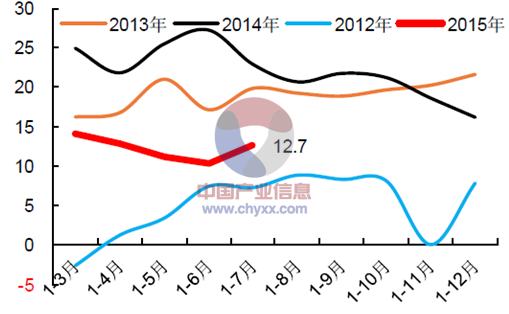 2013年-2015年中國汽車零部件利潤總額同比增幅圖