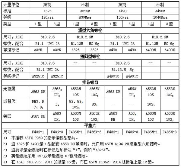 钢结构螺栓A325/A325M和A490/A490M技术规范