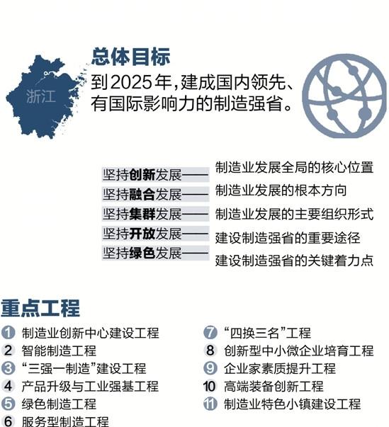 浙江发布《中国制造2025浙江行动纲要》 明确11个最有前景的重点发展产业